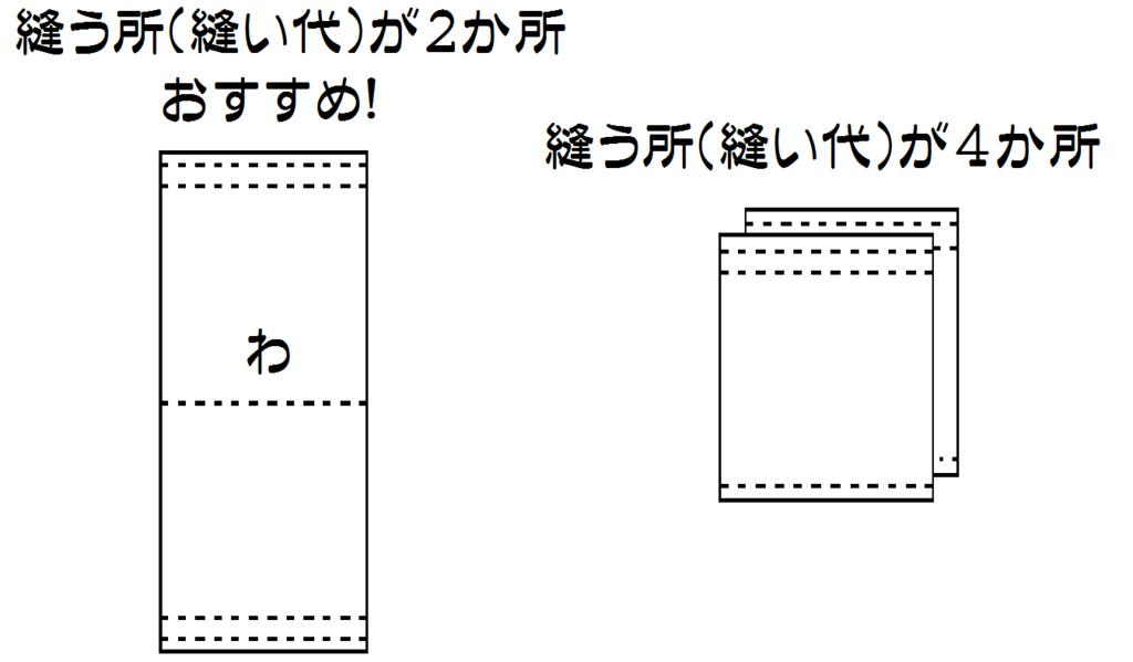 f:id:nishizawahontensasebo:20180112180247p:plain