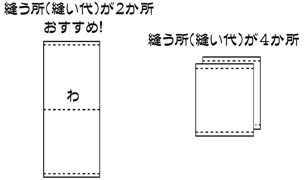 f:id:nishizawahontensasebo:20180125180613p:plain