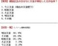 7割の国民が「建国記念の日に即位した天皇」を知らないらしい…