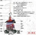 祇園祭 鉾の構造