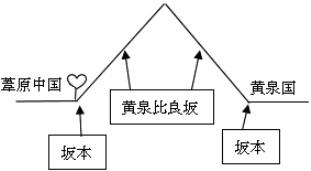 寺本レポート「黄泉国の段における漢字の校異~」(図2)