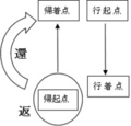 寺本レポート「黄泉国の段における漢字の校異~」(図1)