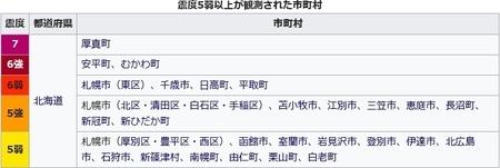 平成30年北海道胆振東部地震 震度一覧表
