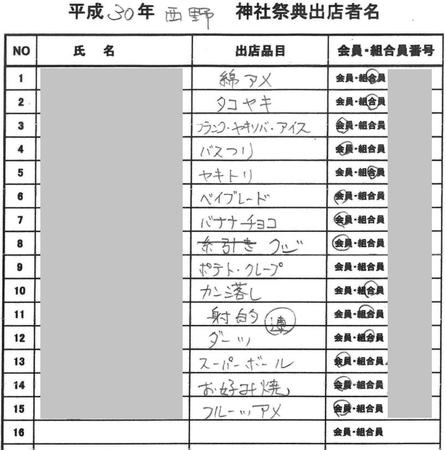 西野神社 秋まつり 露店出店リスト