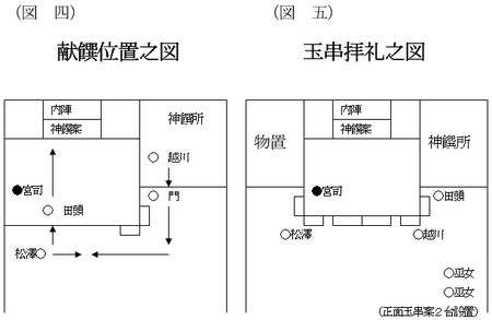 西野神社儀式殿竣工遷座祭の図