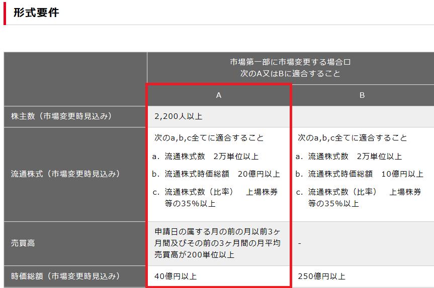 東証1部の昇格要件