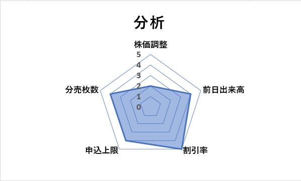 コプロ・ホールディングスチャート