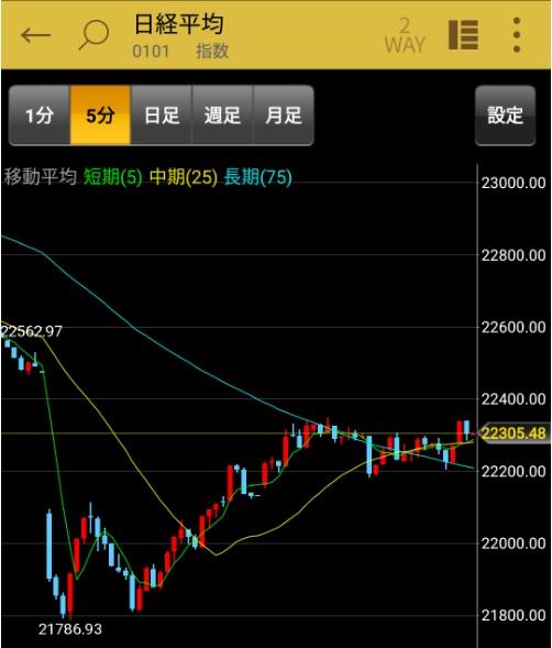 日経平均株価5分足(2020.6.12)