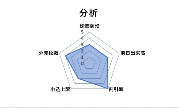 No.1チャート