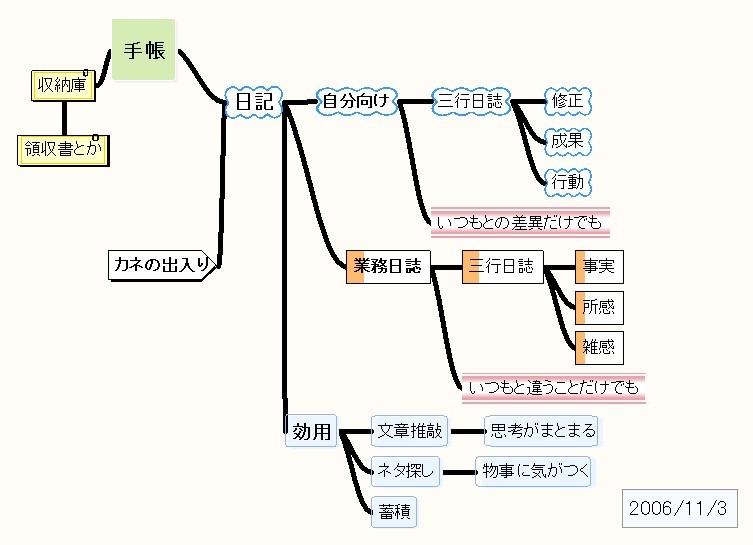 f:id:nissyyas:20061104000923j:image:w200