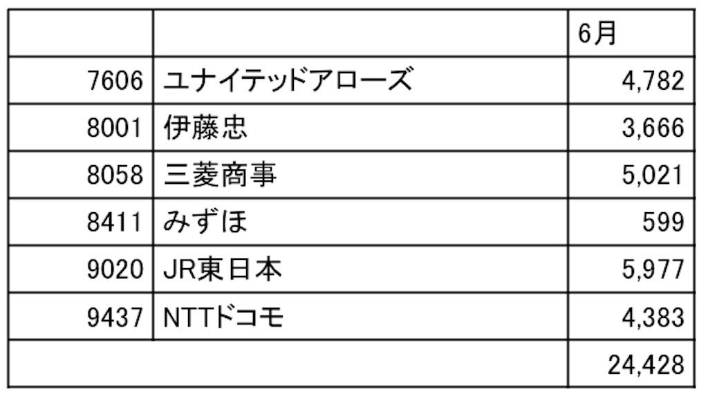 f:id:nityoume:20190627160123j:image
