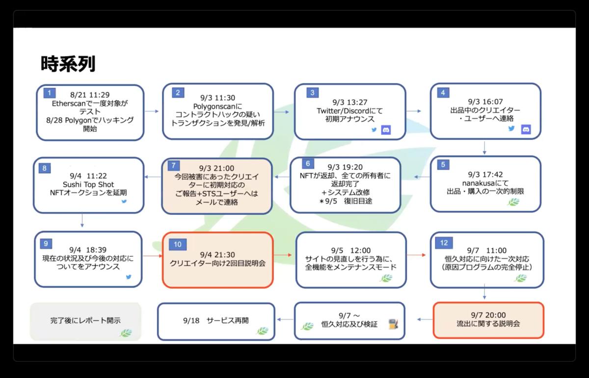 f:id:niwatako:20210907232834p:plain