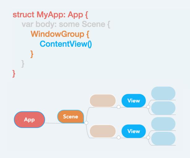 App Scene View の関係図