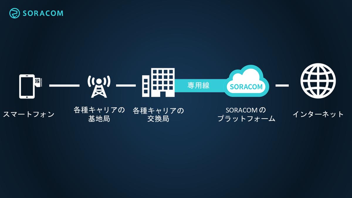 f:id:nmikuni:20190616130233p:plain