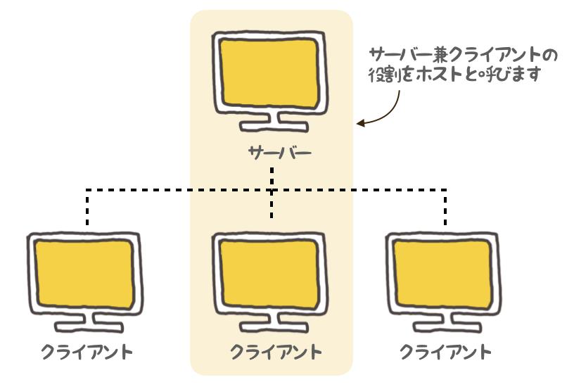f:id:nn_hokuson:20180617131709p:plain:w380