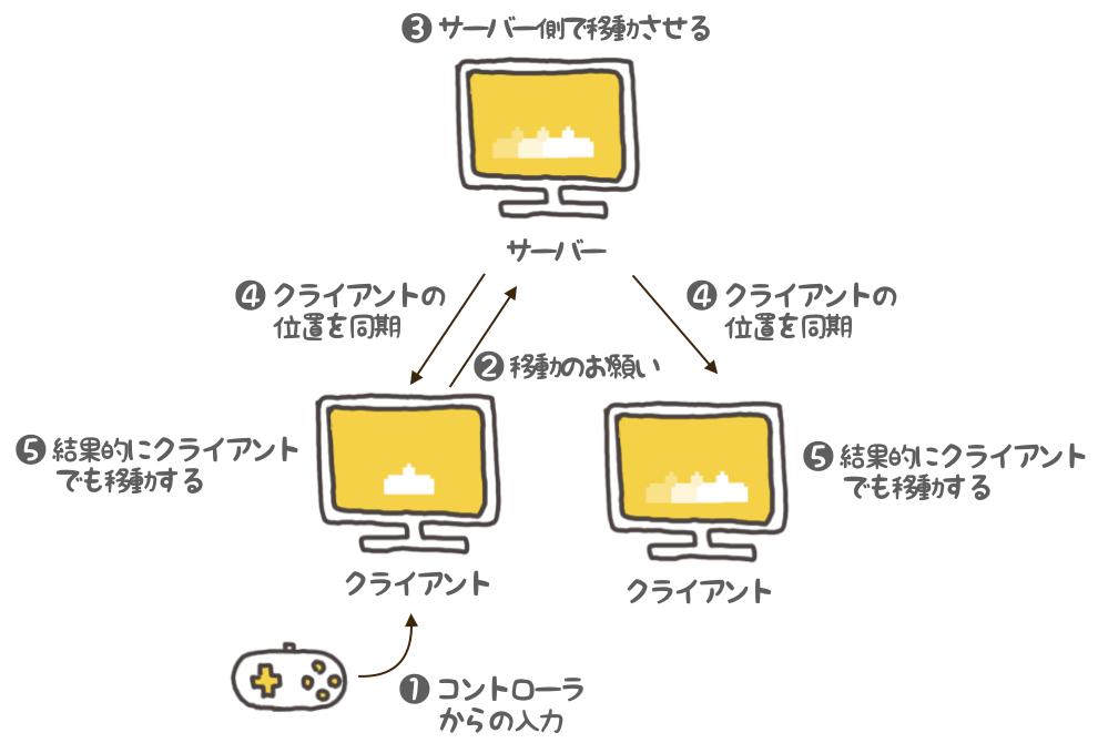 f:id:nn_hokuson:20180617131941p:plain:w500