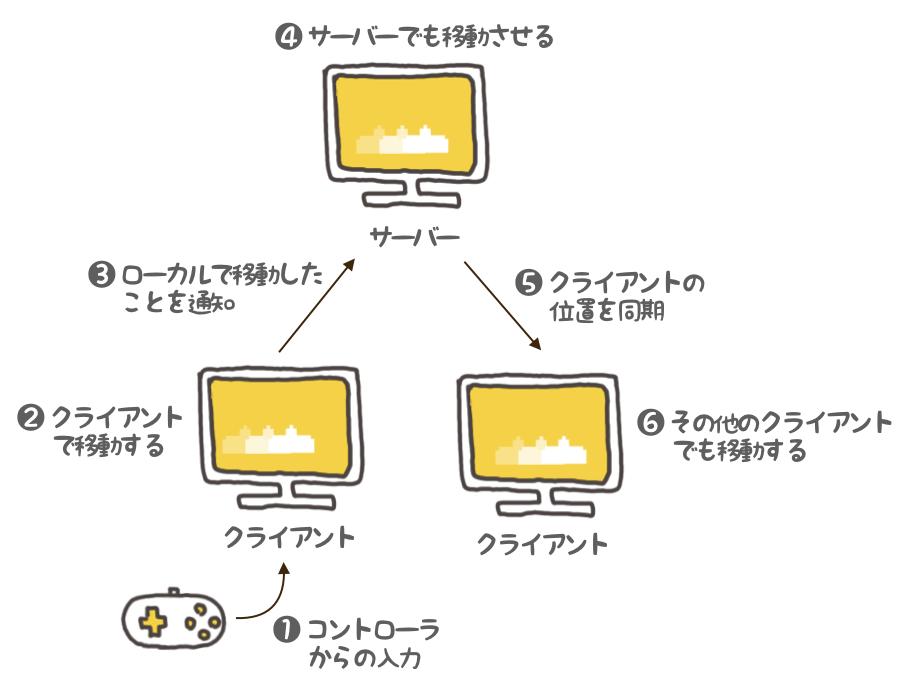 f:id:nn_hokuson:20180617132138p:plain:w500