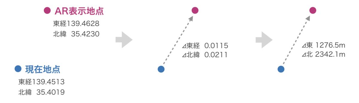 f:id:nn_hokuson:20190611213807p:plain:w600