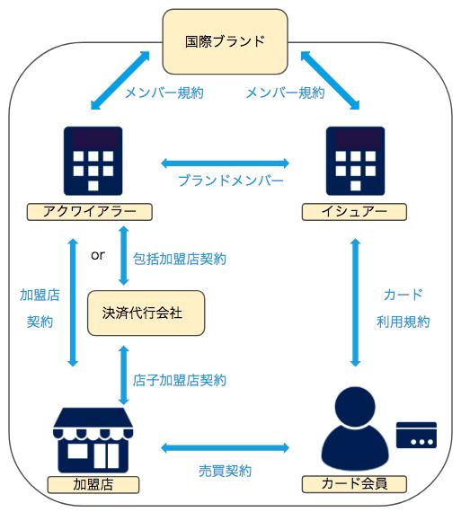 f:id:nnakazawa28:20180511151152p:plain