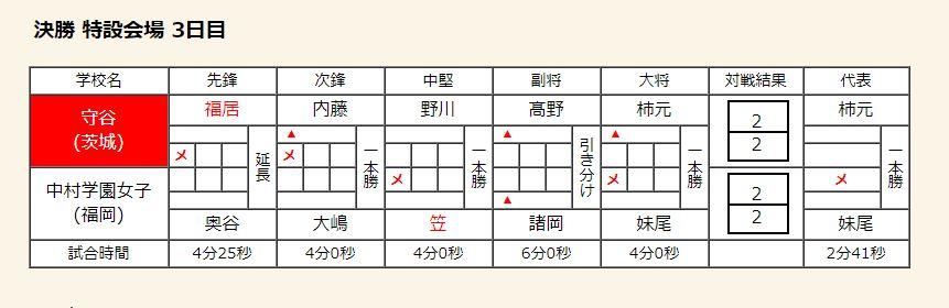 f:id:no-kendo-no-life:20180815213008j:plain