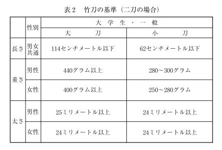 f:id:no-kendo-no-life:20181221002324p:plain