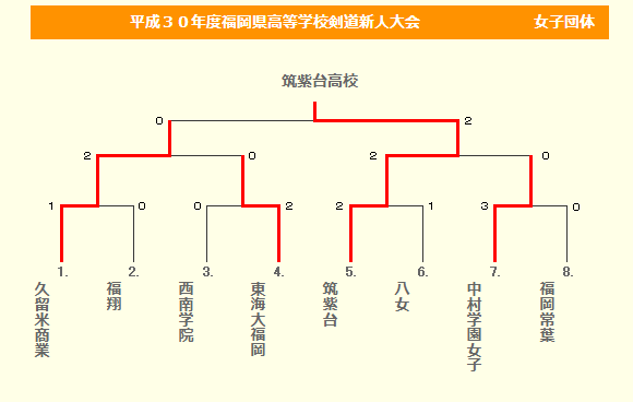 f:id:no-kendo-no-life:20190123132035p:plain