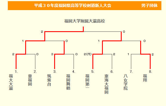 f:id:no-kendo-no-life:20190123132342p:plain