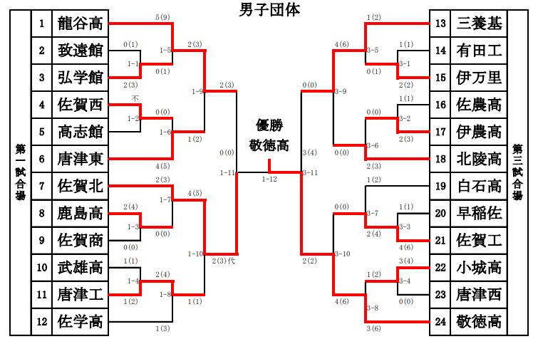 f:id:no-kendo-no-life:20190128130819p:plain