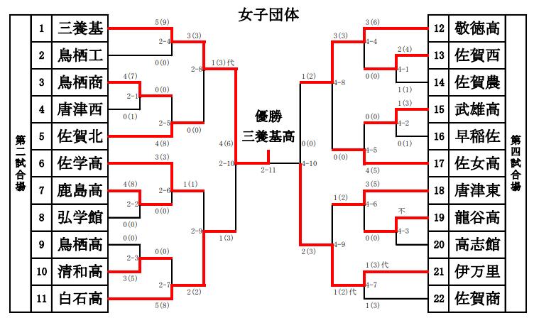f:id:no-kendo-no-life:20190128131124p:plain