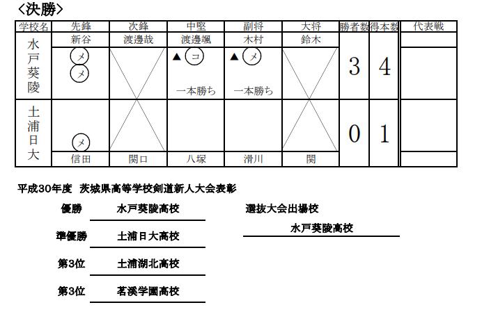 f:id:no-kendo-no-life:20190224000440p:plain