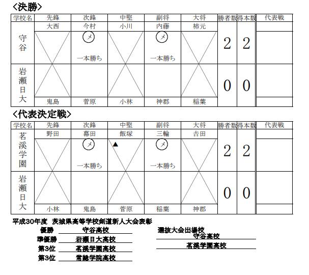 f:id:no-kendo-no-life:20190224001330p:plain