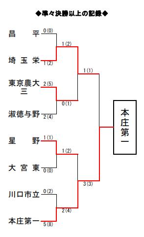f:id:no-kendo-no-life:20190225125901p:plain
