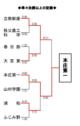 f:id:no-kendo-no-life:20190225125949p:plain