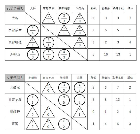 f:id:no-kendo-no-life:20190301234349p:plain