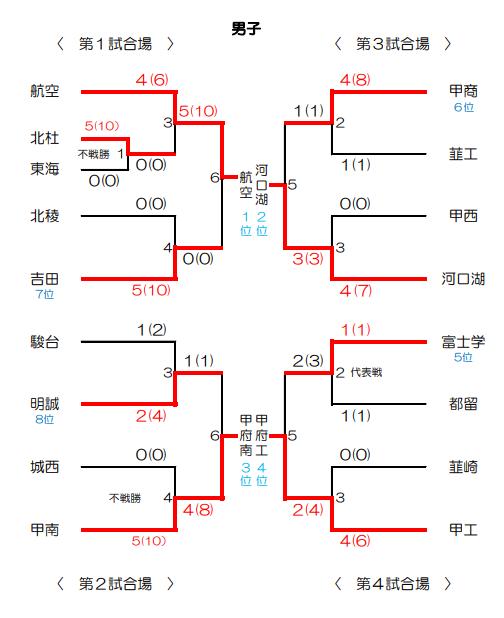 f:id:no-kendo-no-life:20190304225406p:plain