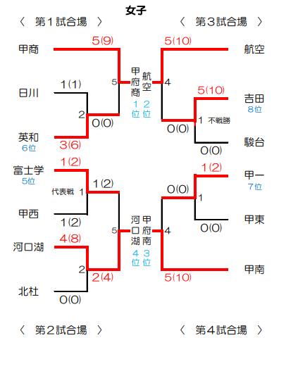 f:id:no-kendo-no-life:20190304230134p:plain