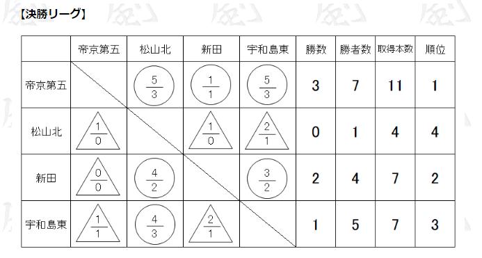 f:id:no-kendo-no-life:20190305231532p:plain