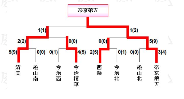 f:id:no-kendo-no-life:20190305232225p:plain