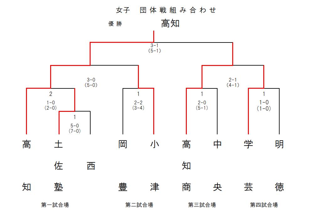 f:id:no-kendo-no-life:20190305234300p:plain