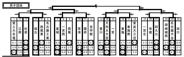 f:id:no-kendo-no-life:20190307125434p:plain