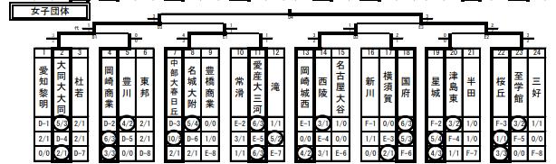 f:id:no-kendo-no-life:20190307125831p:plain