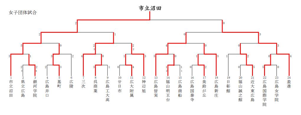 f:id:no-kendo-no-life:20190308173715p:plain