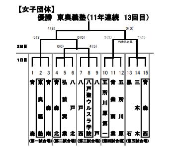 f:id:no-kendo-no-life:20190321173328p:plain