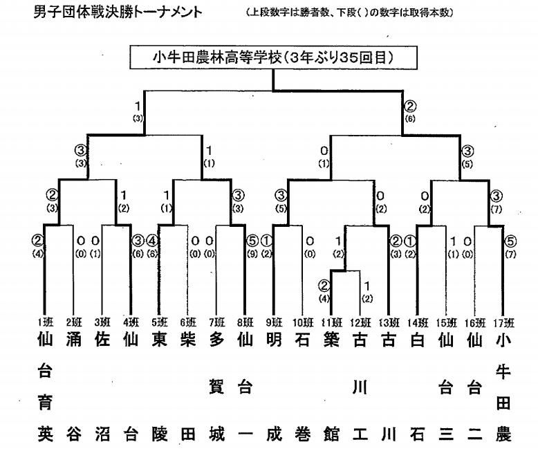 f:id:no-kendo-no-life:20190321222425p:plain