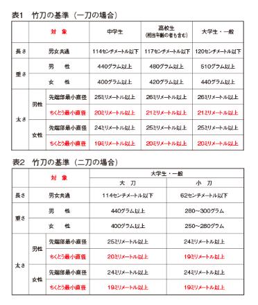 f:id:no-kendo-no-life:20190510132335p:plain