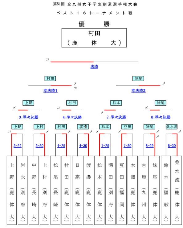 f:id:no-kendo-no-life:20190512191702p:plain