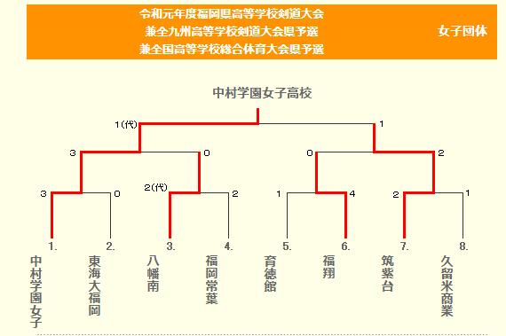 f:id:no-kendo-no-life:20190608160300p:plain