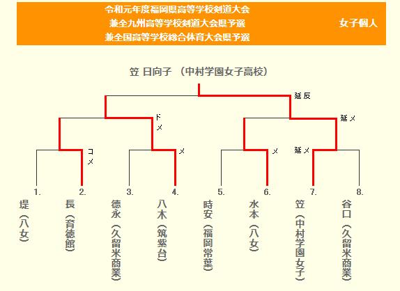 f:id:no-kendo-no-life:20190608160950p:plain