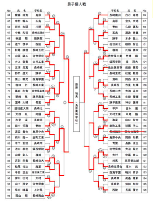 f:id:no-kendo-no-life:20190611131616p:plain