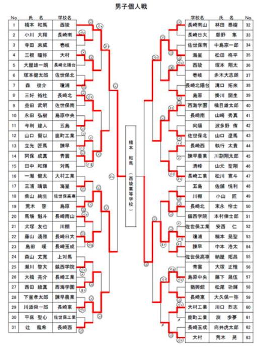f:id:no-kendo-no-life:20190611131652p:plain